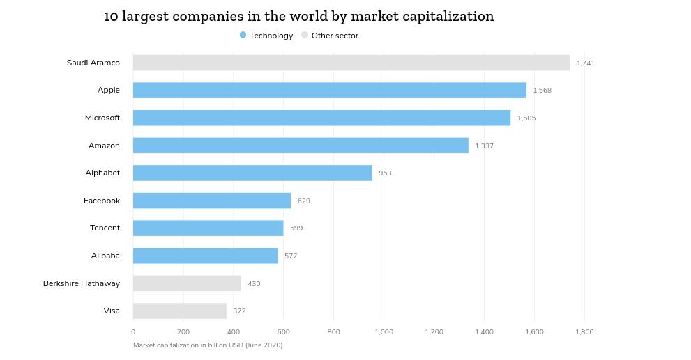 ده شرکت بزرگ دنیا که اینترنت رو تحت کنترل دارن